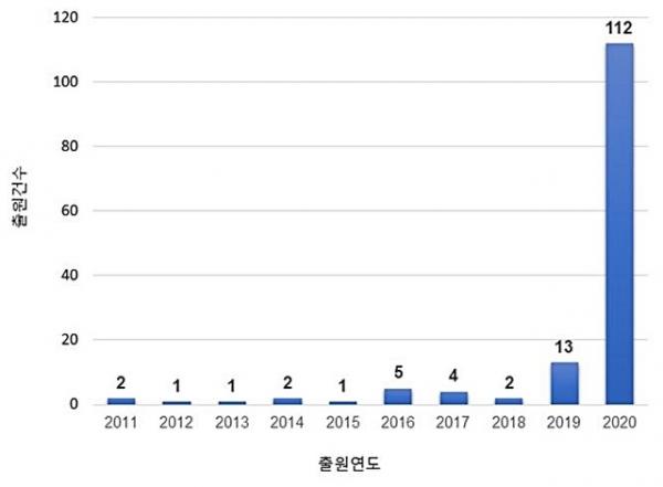 지난 10년간 환경오염 방지를 위한 마스크 기술 관련 특허출원 동향