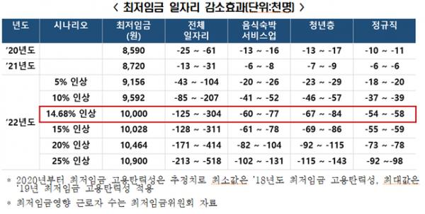 최저임금 일자리 감소효과