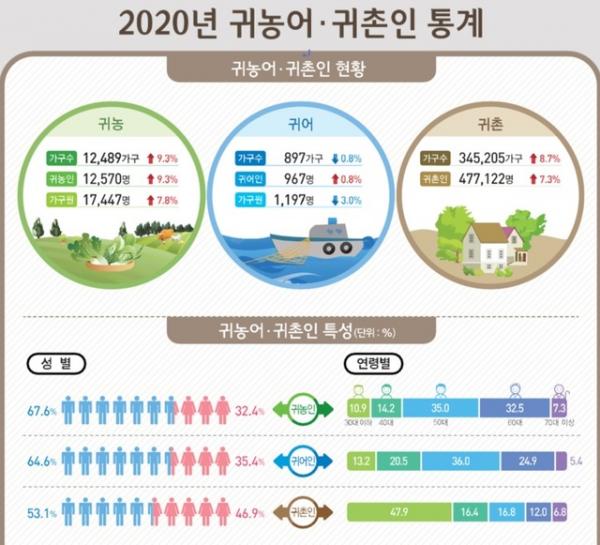 통계청 2020년 귀농어·귀촌인 통계