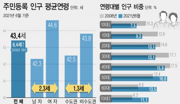 주민등록 인구 평균연령