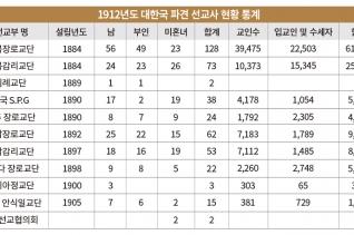 1912년도 대한국 파견 선교사 현황 통계