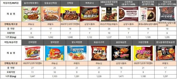 짜장·비빔라면 종류와 지방, 나트륨 함유량 비교