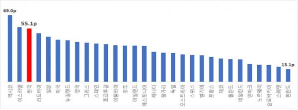 2016년 기준 OECD 가입국 갈등지수