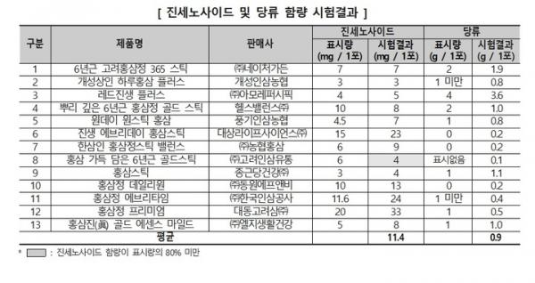 한국소비자원 제공