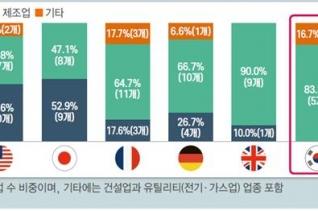 주요국 글로벌 선도기업의 산업별 비중