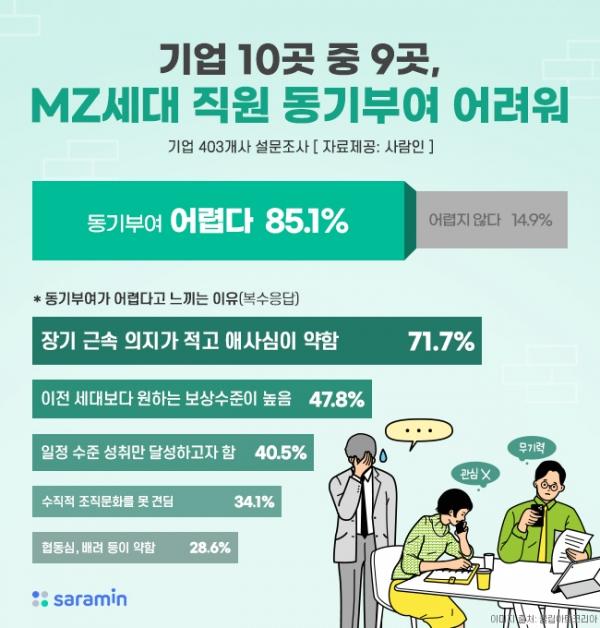 기업들의 MZ세대 직원 동기부여 현황